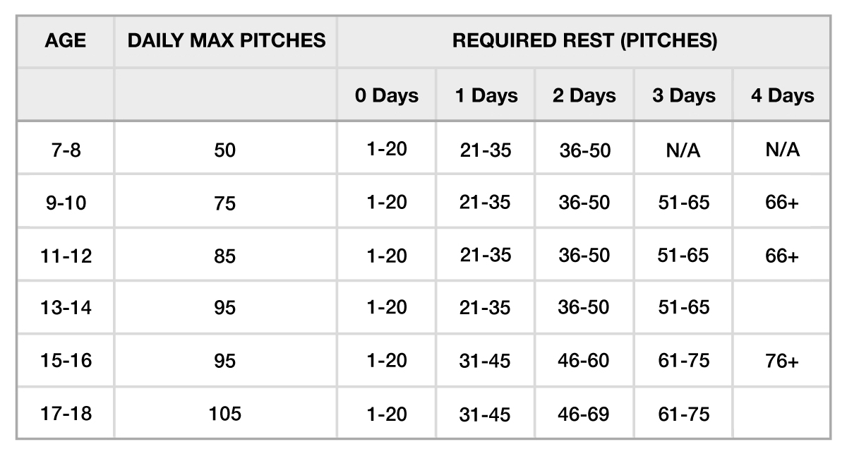 Pitching Chart Picture Pitchers Accuracy Chart Coaching Charts